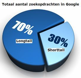 verhouding longtail vs shorttail
